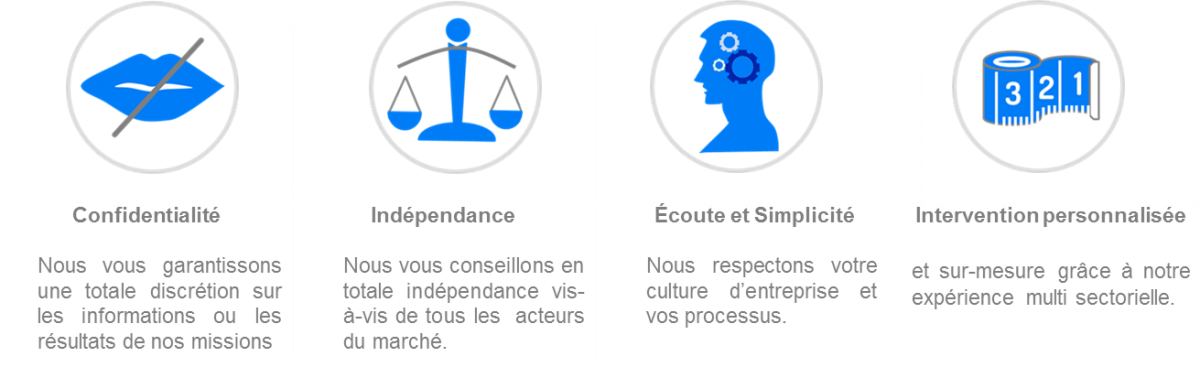 nos engagements : confidentialite, independance, ecoute et simplicite, intervention personnalisee, par gestion credit expert