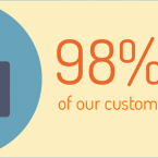 gestioncreditexpert_98_percent_customers_satisfied