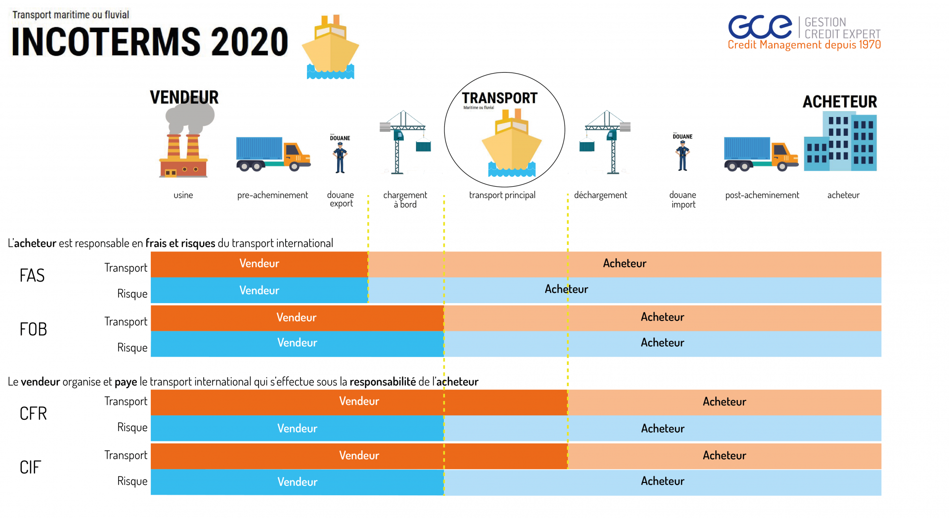 Incoterms 2020, transport maritime ou fluvial I GCE