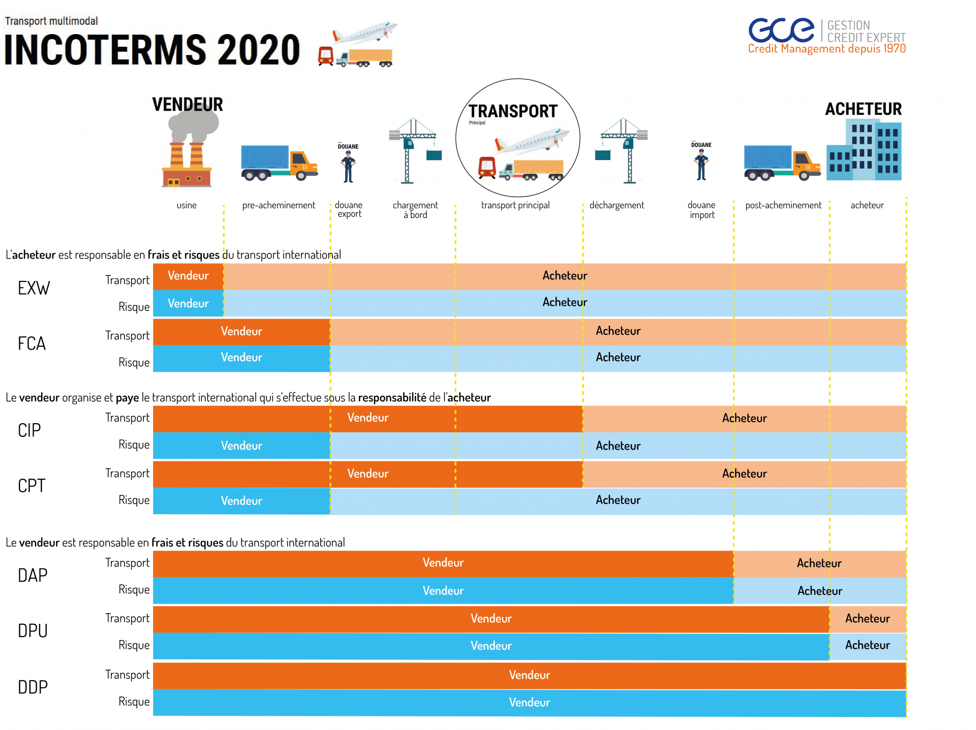 Incoterms 2020, transport multimodal I GCE